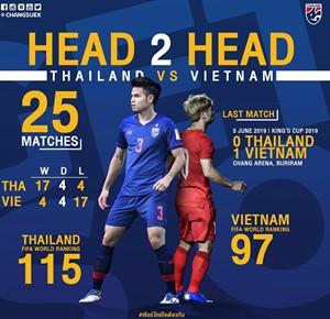 Vòng loại World Cup: Cuộc đọ sức lịch sử Việt Nam-Thái Lan